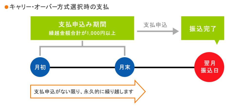 A8.netのキャリーオーバー方式