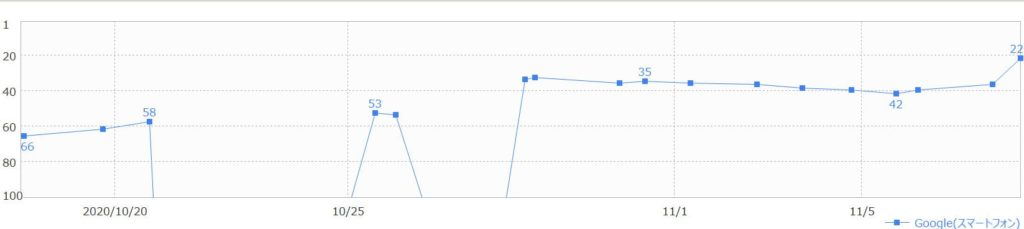 grcの計測順位の確認