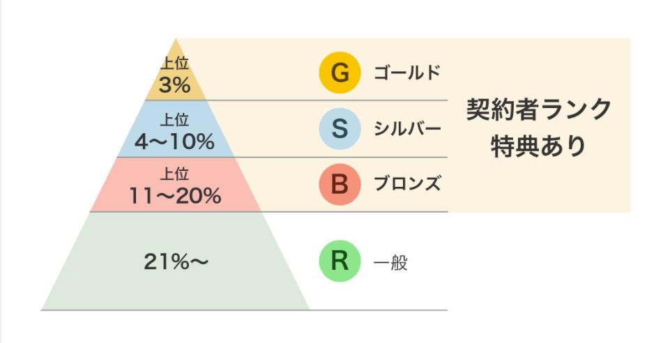 バリューコマースのランク制度