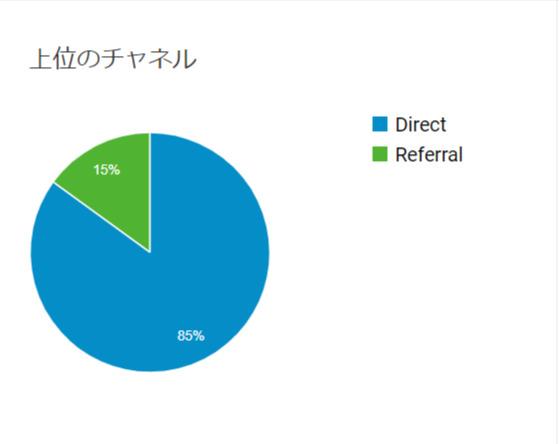 ブログ運営1ヶ月目の流入データ