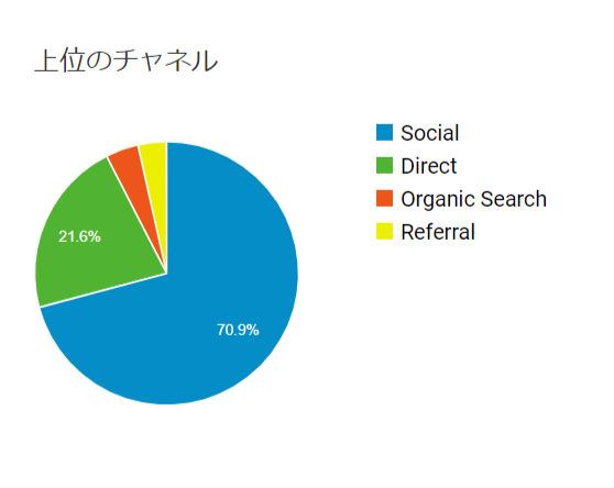 ブログ運営2ヶ月目の流入データ