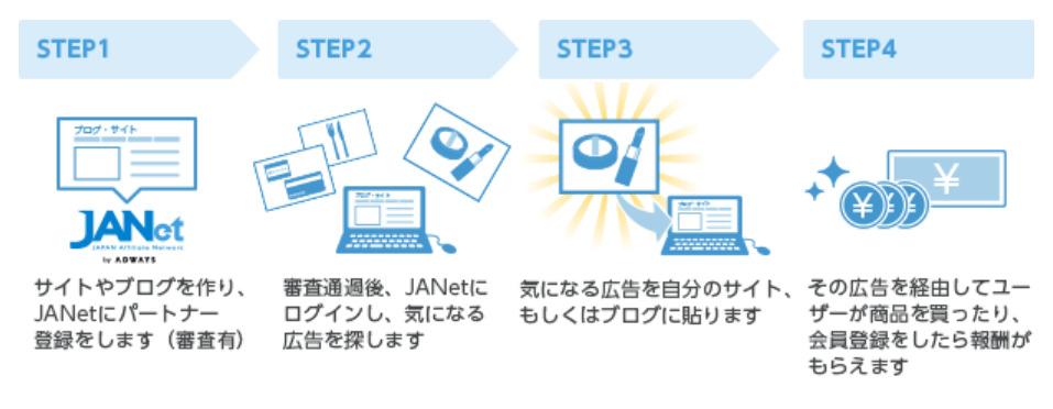 JANetでアフィリエイトをする方法
