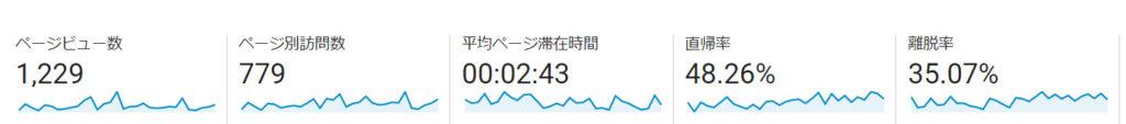 PV数・流入:1,229PV
